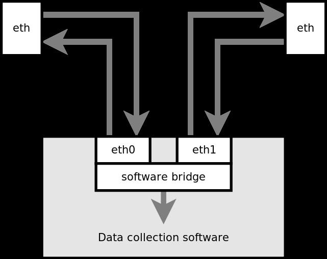 Ethernet Sniffer